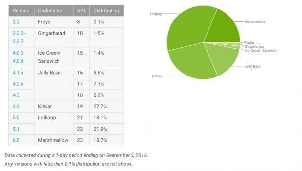 So sieht die aktuelle Verteilung der Android-Versionen aus. (Screenshot: Google; t3n)