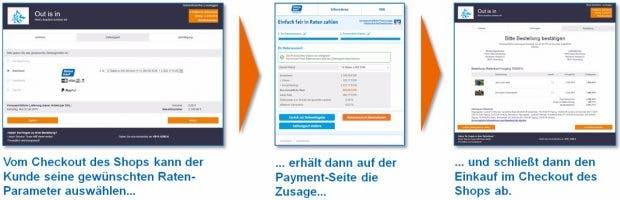So soll der Ratenkauf mit Easycredit ablaufen. (Grafik: Easycredit)