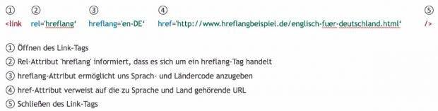 Darstellung des HREFLANG-Link-Tag-Schemas.