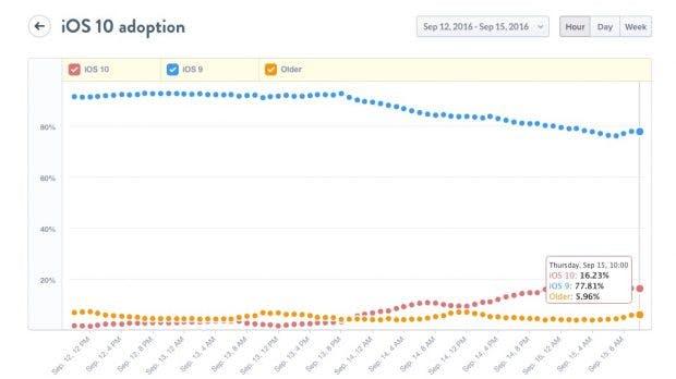 Prognose: iOS 10 soll in nur 11 Tagen schon auf 50 Prozent aller iPhones und iPads installiert sein. (Screenshot: Mixpanel)