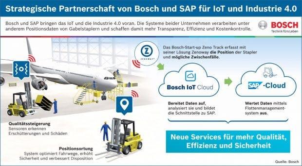Industrie 4.0: Bosch und SAP wollen im IoT-Bereich kooperieren. (Grafik: Bosch)