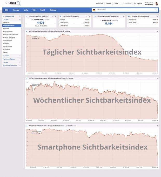 Mit dem täglichen Sichtbarkeitsindex will Sistrix SEO transparenter machen. (Screenshot: Sistrix)