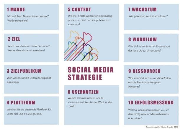 social_media_canvas_de