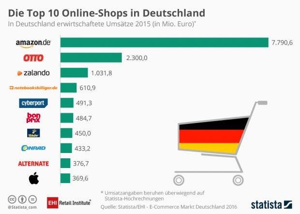 E-Commerce in Deutschland: Die Top-Ten der Online-Shops. (Infografik: Statista/EHL)