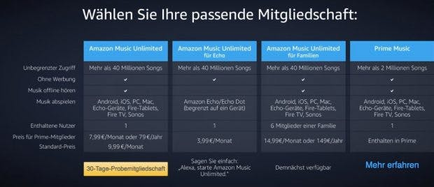 Besonders günstig mit Echo: Amazon Music Unlimited. (Bild: Amazon)
