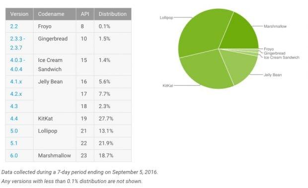 Zeitnahe Updates gibt es nur direkt von Google – die restlichen Hersteller kommen nicht aus dem Quark. (Bild. Google)