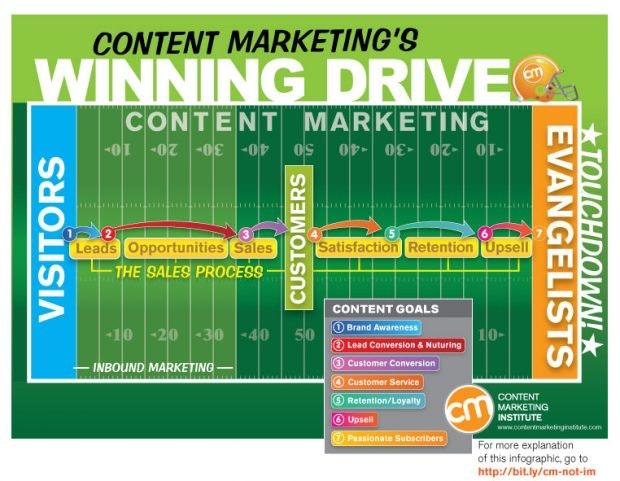 content-marketing-football-field
