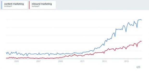 content-marketing-vs-inbound-marketing-google-trends