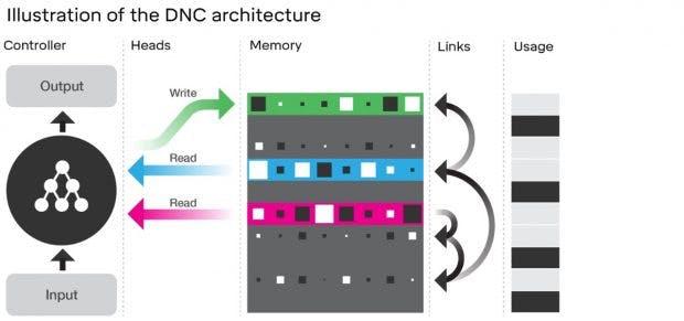 So sieht die Infrastruktur des neuen Deepmind-Computers DNC aus. (Bild: Deepmind.com)