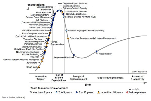 Hype Cycle von Gartner von Juli 2016. (Quelle: Gartner)