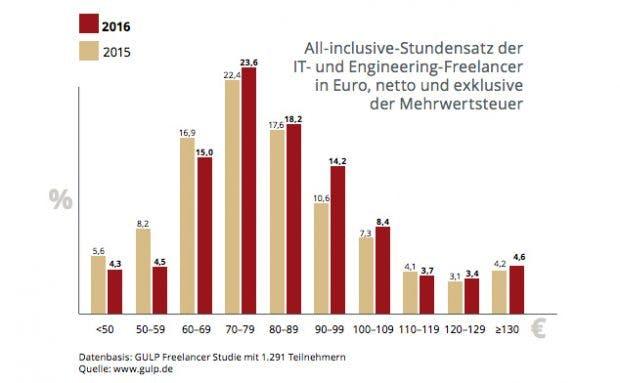 Im Vergleich zum Vorjahr stieg der Sundensatz von IT-Freelancern in diesem Jahr an. (Grafik: Gulp)