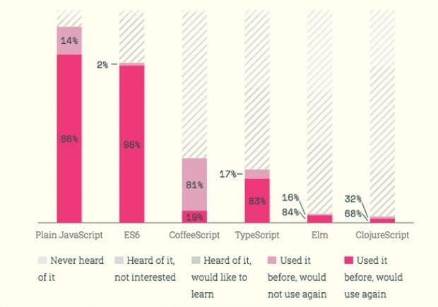 Javascript: Für die Umfrage wurden mehr als 9.000 Entwickler befragt. (Screenshot: stateofjs.com)