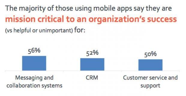 So werden Mobile-Enterprise-Apps im Unternehmen genutzt. (Grafik: Adobe)