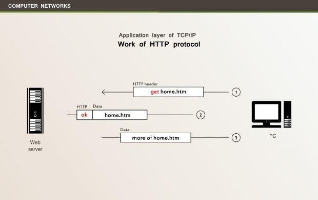 HTTP: Die oberste Schicht des Referenzmodells. (Grafik: Shutterstock)
