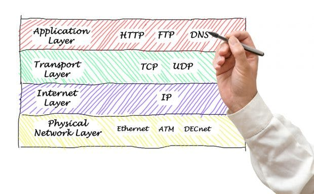 Das TCP-IP-Referenzmodell. (Grafik: Shutterstock)