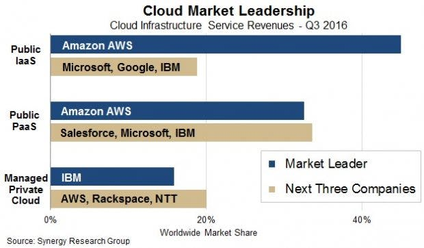 Cloud-Infrastuktur: Amazon AWS ist bei Public IaaS dominant. (Grafik: Synergy Research Group)