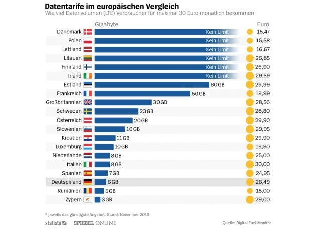 LTE-Datenvolumen für unter 30 Euro: EU-Datentarife im Vergleich. (Infografik: Statista/Spiegel Online)