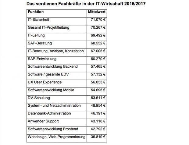 So viel Geld verdienen IT-Profis in den unterschiedlichen Bereichen. (Grafik: Compensation Partner)