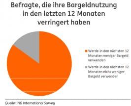Mobile Payment Umfrage der ING Diba