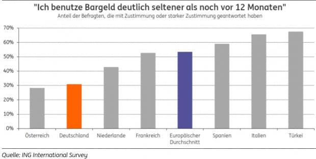 Mobile Payment Umfrage der ING Diba: wer zahlt noch bar? (Grafik: ING Diba)