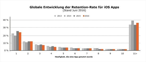 retention-rate-apps-2013-2016