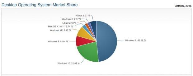 Windows 7 wächst doppelt so schnell und ist doppelt so beliebt wie Windows 10. (Screenshot: Netmarketshare.com/t3n)