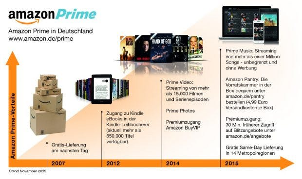 Amazon Prime in Zahlen (Stand: November 2015) (Bild: Amazon)
