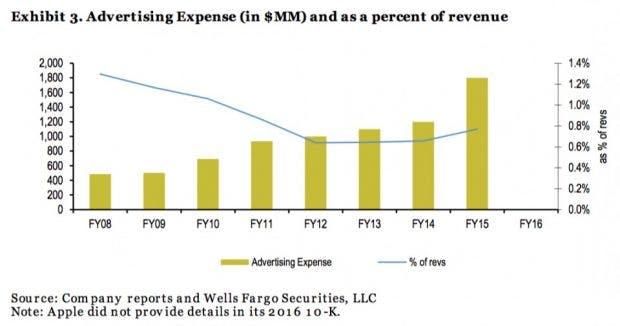 Diese Grafik zeigt auf, wie viel Apple zwischen 2008 und 2015 in Werbung investiert hat. (Grafik: Well Fargo; via BI)