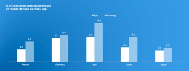 comscore-global-digital-future-in-focus-report-app-vs-web-kaeufe-700x264