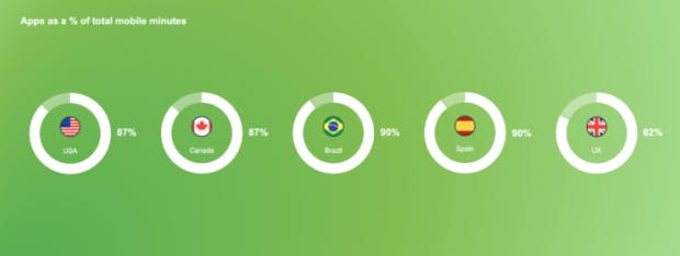 comscore-global-digital-future-in-focus-report-mobile-app-minutes-700x264