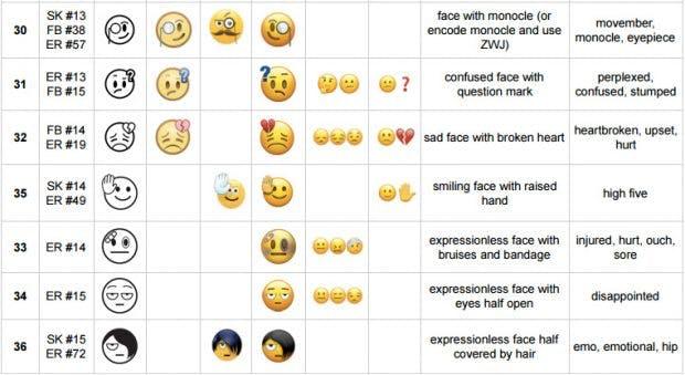 56 neue Emoji hat das Unicode Konsortium genehmigt. (Grafik: Unicode)