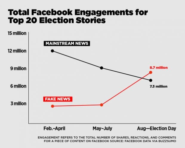 Top-20-Meldungen zum US-Wahlkampf – nach Facebook-Engagement. (Grafik: Buzzfeed)
