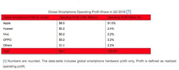 Mit dem iPhone konnte Apple im dritten Quartal trotz sinkender Absatzzahlen beeindruckende Gewinne einfahren. (Grafik: Strategy Analytics)