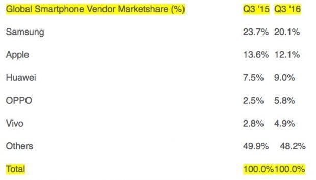 Um Apple zu überholen, müsste Huawei um über drei Prozent Marktanteil zulegen. (Bild: Strategy Analytics)