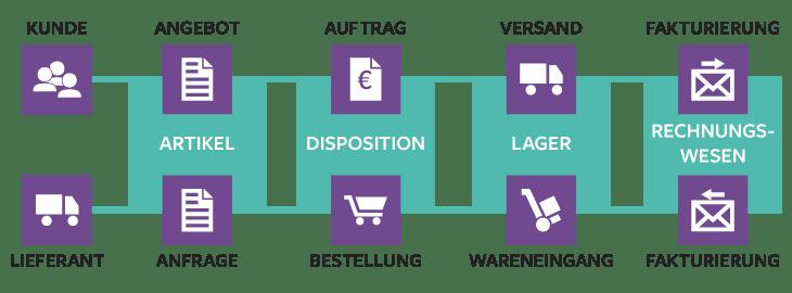 prozessgrafik-handel