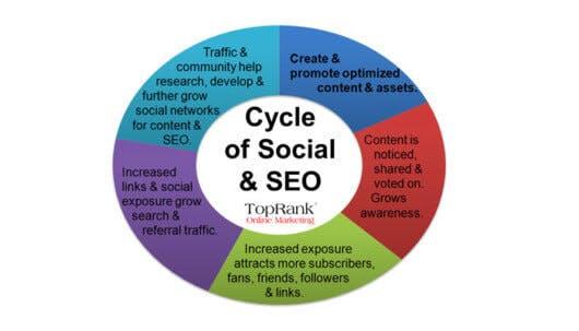 seo-social-zirkel-530x303