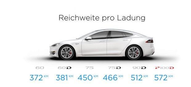 Bald auch beim BMW i3: Elektroautos sollen sich wie bei Telsa nach Reichweitenangabe unterscheiden. (Bild: Tesla)