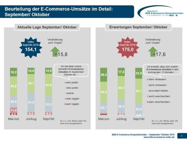 B2B-E-Commerce : Konjunkturindex im Herbst 2016: optimistisch (Grafik: IntelliShop AG)