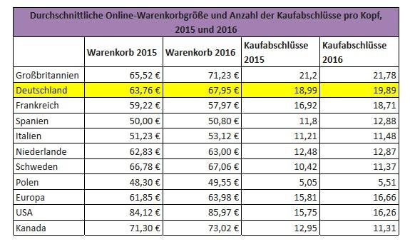 Knapp 70 Euro geben die Kunden beim Online-Shopping pro Kauf aus. (Grafik: Centre for Retail Research)