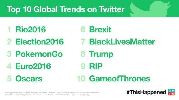 Die Top-Themen 2016 auf Twitter. (Grafik: Twitter)