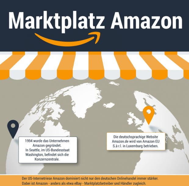 Amazon in Zahlen (Infografik: afterbuy.de)