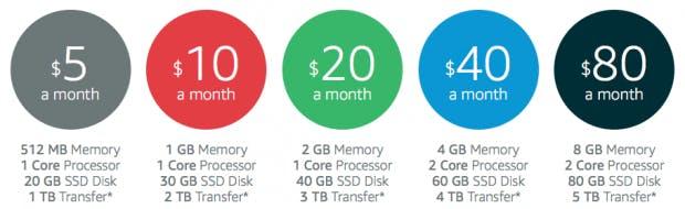 Die Paketpreise bei Amazon Lightsail gehen bei 5 US-Dollar im Monat los. (Screenshot: Amazon Lightsail)