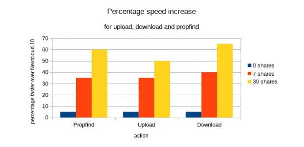 Nextcloud 11 soll auch in Sachen Performance punkten können. (Grafik: Nextcloud)