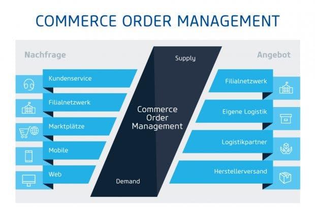 order-management-software-omnichannel-2