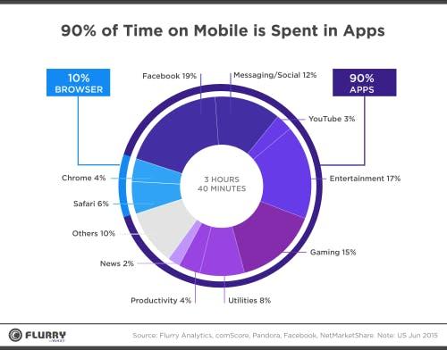 90 Prozent ihrer Zeit verbringen mobile Nutzer in Apps. (Quelle: Yahoo Developers)