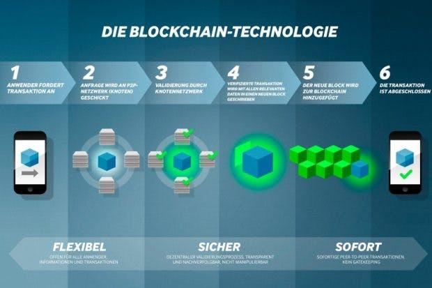 Grundlage für die Car eWallet ist die Blockchain-Technologie. (Bild: ZF)