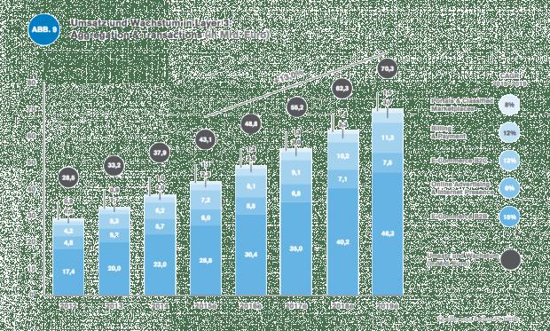 Der Onlinehandel verzeichnet weiter große Wachstumsraten - sowohl B2B als auch B2C (Bild: Eco, Arthur D. Little)
