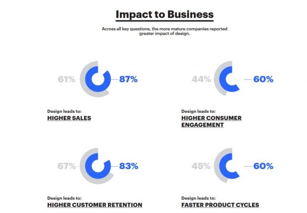 """ein paar Zahlen aus der Umfrage """"Future of Design in Start-ups"""" (Grafik: NEA)"""