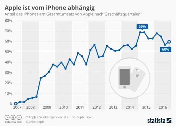 Apple braucht das iPhone für einen soliden Umsatz. (Grafik: Statista)