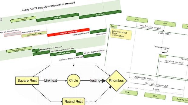 Open Source: Mit Mermaid erstellt ihr Diagramme per Markdown